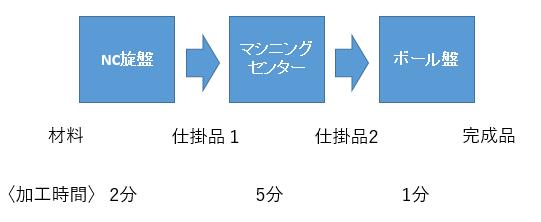 ロボット化の注意点01